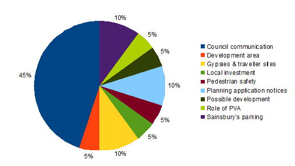 Pie chart about Planning Issues